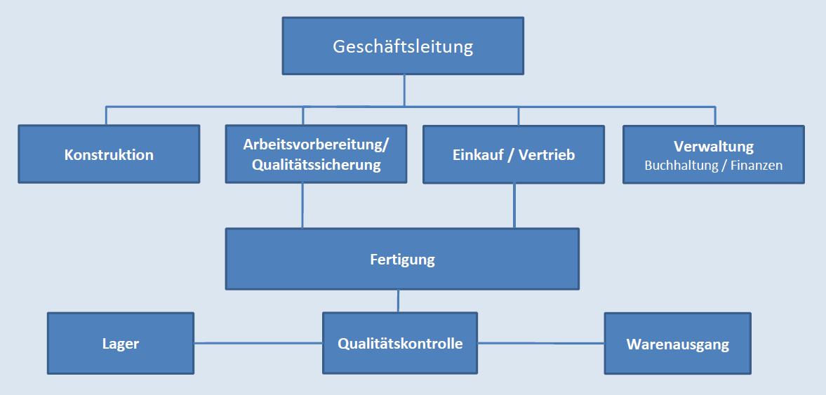 Die Metall GmbH
